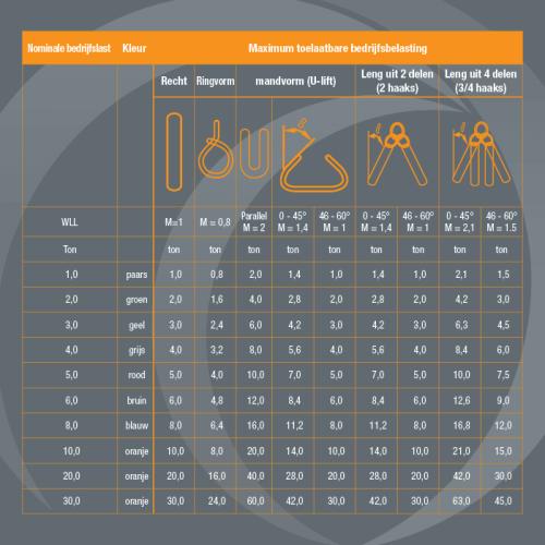 Tabla de CMU para las eslingas tubulares de Metaltis